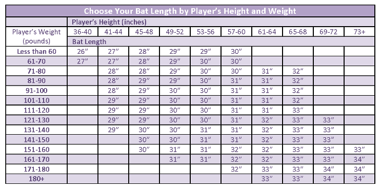 choose bat length based on players height and weight