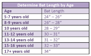 choose fastpitch softball bat by age